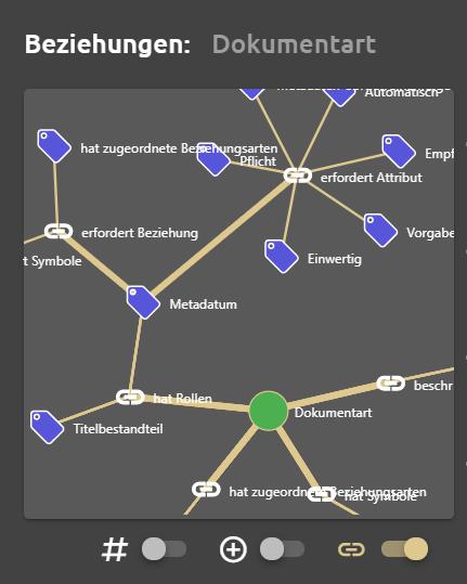 Beispiel: semantisches Netz